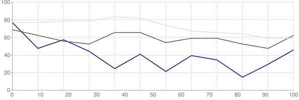 Rental vacancy rate in Utah